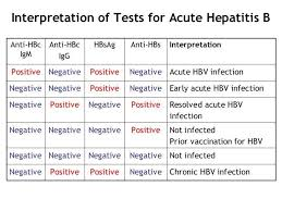 Hep B Chart Pin On Living With Hepab Liver Infection
