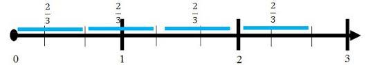 Image result for multiplying on fraction line