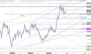 Gold Price Outlook Xau Usd Soars As Dollar Slumps Gld Levels