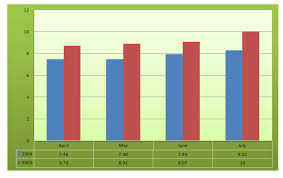 Bar Chart Data Interpretation Data Interpretation Level 2 Set 14 Wordpandit