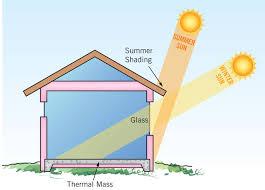 energy efficient house plans. Energy Efficient House Plans Nz - Escortsea