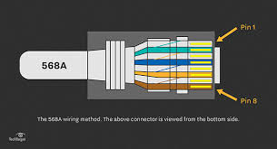 straight through cable learn about utp wiring and color coding t568a color code