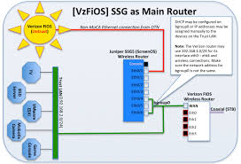 verizon fios using juniper s ssg 5 as the main router well rounded fios ssg setup