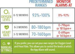 Oxygen Saturation Level Chart New Blood Oxygen Saturation