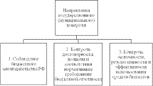Полномочия органов финансового контроля Государственный   осуществляемый законодательными представительными органами и созданными ими органами государственного муниципального финансового контроля