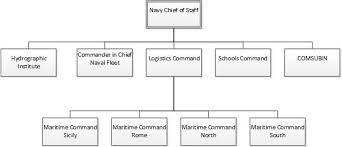 Military Pay Chart 2016 Navy File Italian Navy Org Chart 2016 Jpg Wikipedia