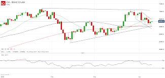 Brent Crude Oil Price Chart 2018 Price Of Brent Crude Oil Steadies Ahead Of Major Support Zone
