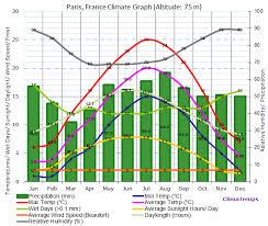 Paris Climate Paris Temperatures Paris Weather Averages