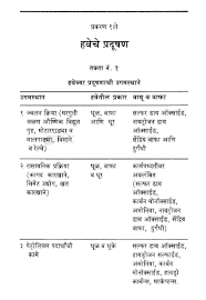 water pollution essay speech on pollution in marathi writing an  speech on pollution in marathi marathi polution water pollution in hindi conclusion of pollution water pollution