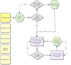 Robert S Rules Of Order Flow Chart From Knowledge To Narrative To Systems Games Rules And