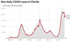 Florida reports 17,506 COVID cases ...