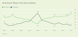 Americans Rating Of Auto Industry Reaches Record High