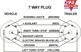 7 wire diagram for trailer 7 image wiring diagram pj trailers trailer plug wiring on 7 wire diagram for trailer