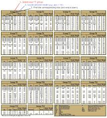 Xx75 Arrow Chart 25 Reasonable Recurve Bow Arrow Spine Chart