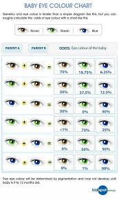 Eye Color Chart