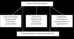 Бюджетирование в системе управленческого учета Курсовая работа Рисунок 1 1 Задачи бюджетирования