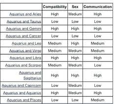 Aries Compatibility Chart Itsallaboutyou
