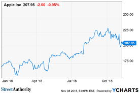 Apple Stock Chart 2018 Why Apple Remains A Buy And Hold Stock Nasdaq