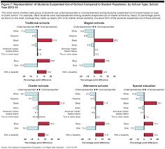 The Racial Disparities In School Discipline In 4 Charts Vox