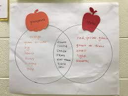 Pumpkin Venn Diagram Thinking Skills Apples And Pumpkins Edition Good Shepherd