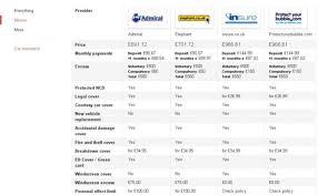 Motor Vehicle Insurance Quotes Uk Motorssiteorg Simple Car Insurance Quote Comparison