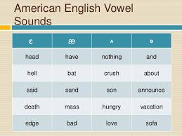 You can obtain the phonetic transcription of english words automatically with the english phonetic translator. International Phonetic Alphabet American English Vowels Word And Phra
