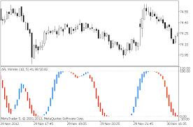 Afl Winner Indicator For Metatrader 5 Forex Mt4 Indicators