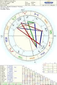 The National Chart Of South Africa Astrodienst