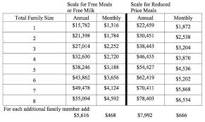 Reduced School Lunch Federal Income Chart Income Eligibility For Free And Reduced School Lunch Announced