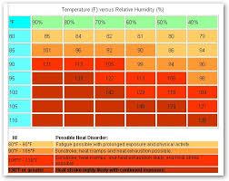 Heat Index Chart Heat Index Chart