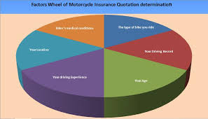 motorcycle insurance quotation comparing policy choices
