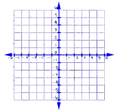X And Y Graph Maker Graphing Equations And Inequalities The Coordinate Plane First