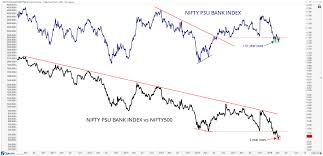 India Chart Of The Week Not All Financial Services Stocks