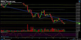 Bitcoin Chart Analysis Today Bitcoin Chart Analysis March 18