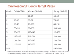 Oral Reading Fluency Target Rates