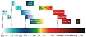Laser Gain Media A Diverse Family Of Materials Features