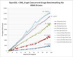 Arm Processor Chart Am335x Crypto Performance Texas Instruments Wiki