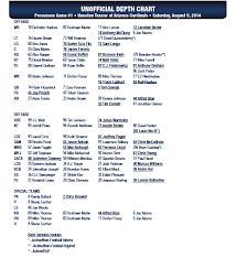 Houston Cougars Depth Chart Houston Texans Release First Preseason Depth Chart