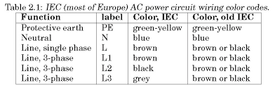simple electricity wiring color codes the older color codes in the table reflect the previous style which did not account for proper phase rotation the protective ground wire listed as