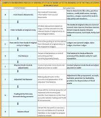 Sample Balance Sheet Basic Balance Sheet Example Day 1 Indian Bank ...