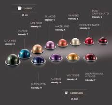 Printable Nespresso Coffee Chart Nespresso Vertuoline Flavor Chart Www Bedowntowndaytona Com