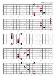 G Minor Guitar Chord Chart G Minor Arpeggio In 2019 Ultimate Guitar Chords Jazz
