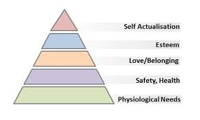 Blank Maslow Hierarchy Needs Chart Print Story