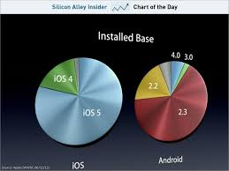 Apple Ios Version Chart Chart Of The Day Ios Vs Android Fragmentation