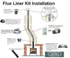 chimney flue liner.  Liner Chimney Flue Liner Furnace Clay Dimensions And A