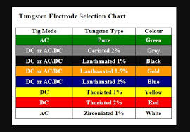 Welding Selection Chart Tungsten Electrodes Classified Chart In 2019 Welding Rods