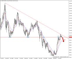 Usd Jpy Monthly Chart Usdjpy About To Break A 20 Year Level Daily Price Action