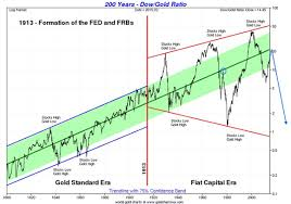 200 Year Stocks Vs Gold Price Chart Shows Breakout Nearing