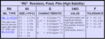 Mil Spec Chart Analog Services Mil Spec Resistor Data