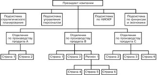 Менеджмент в России и за рубежом № Организационные  Организационные структуры управления компаниями